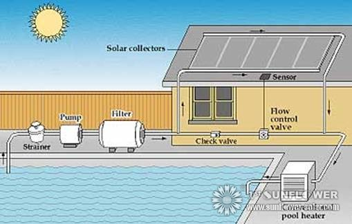 How does a solar pool heater work